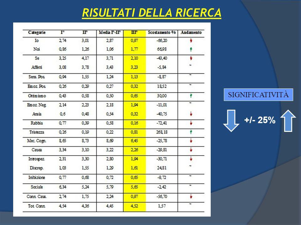 SIGNIFICATIVITÀ +/- 25% RISULTATI DELLA RICERCA