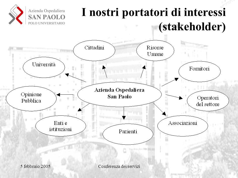 5 febbraio 2005Conferenza dei servizi I nostri portatori di interessi (stakeholder)