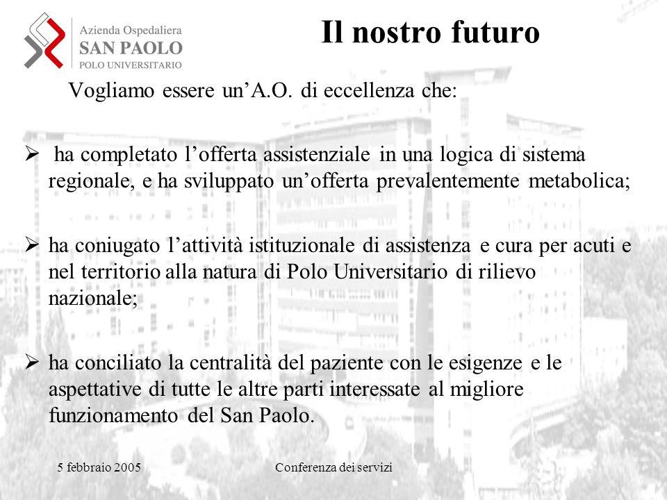5 febbraio 2005Conferenza dei servizi Il nostro futuro Vogliamo essere un'A.O.