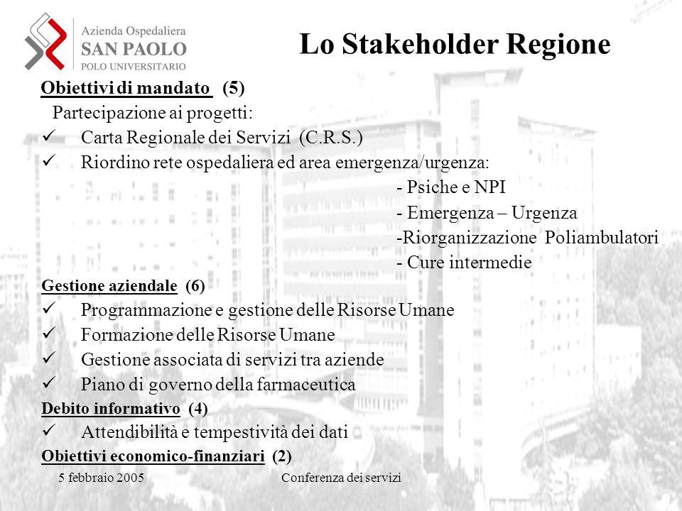5 febbraio 2005Conferenza dei servizi Lo Stakeholder Regione Obiettivi di mandato (5) Partecipazione ai progetti: Carta Regionale dei Servizi (C.R.S.) Riordino rete ospedaliera ed area emergenza/urgenza: - Psiche e NPI - Emergenza – Urgenza -Riorganizzazione Poliambulatori - Cure intermedie Gestione aziendale (6) Programmazione e gestione delle Risorse Umane Formazione delle Risorse Umane Gestione associata di servizi tra aziende Piano di governo della farmaceutica Debito informativo (4) Attendibilità e tempestività dei dati Obiettivi economico-finanziari (2)