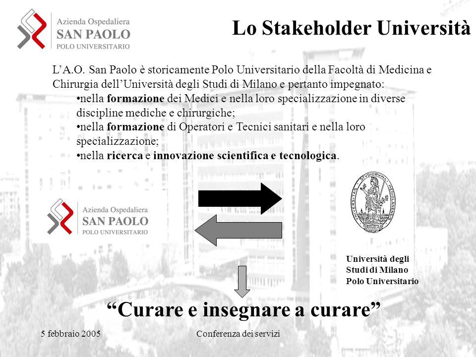 5 febbraio 2005Conferenza dei servizi Università degli Studi di Milano Polo Universitario Curare e insegnare a curare L'A.O.