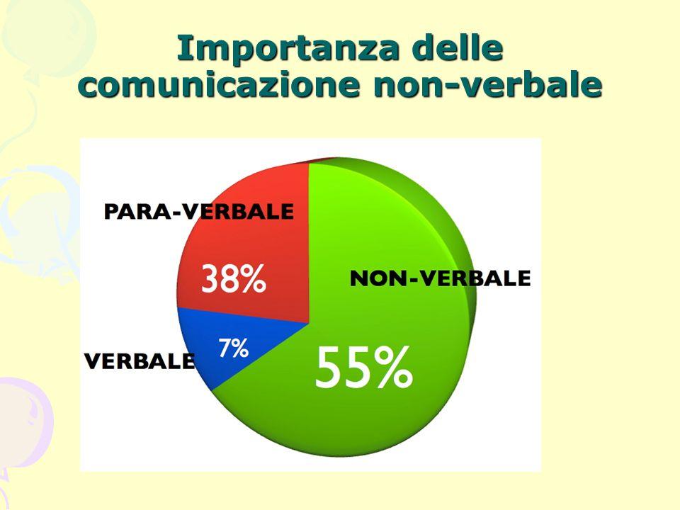 Comunicazione non-verbale Argyle (1972) distingue 10 aspetti della comunicazione non-verbale: i gesti la distanza/vicinanza sociale l'orientamento nello spazio relazionale il contatto fisico la postura le espressioni facciali lo sguardo i cenni del capo gli aspetti paralinguistici l'aspetto esteriore