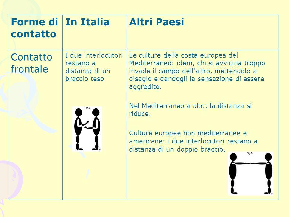 Forme di contatto In ItaliaAltri Paesi Contatto frontale I due interlocutori restano a distanza di un braccio teso Le culture della costa europea del
