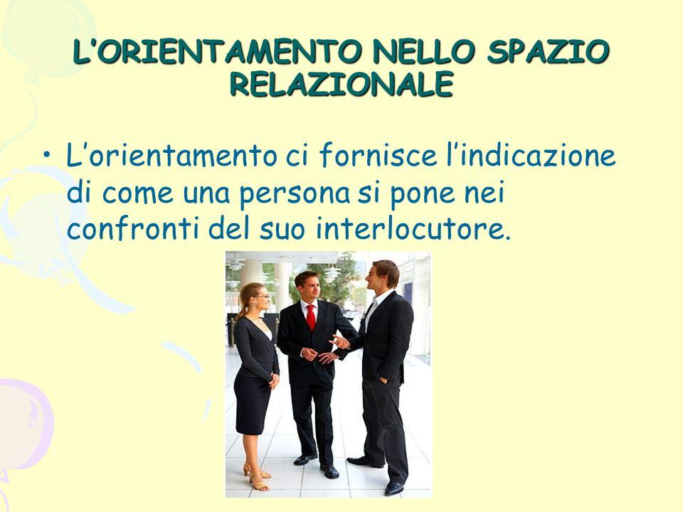 L'ORIENTAMENTO NELLO SPAZIO RELAZIONALE L'orientamento ci fornisce l'indicazione di come una persona si pone nei confronti del suo interlocutore.