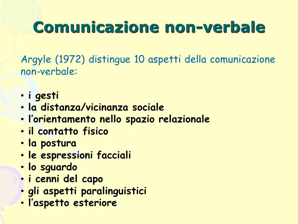 Comunicazione non-verbale Argyle (1972) distingue 10 aspetti della comunicazione non-verbale: i gesti la distanza/vicinanza sociale l'orientamento nel