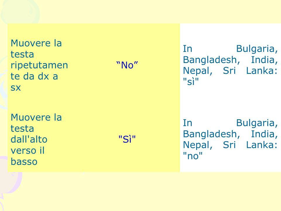 """Muovere la testa ripetutamen te da dx a sx """"No"""" In Bulgaria, Bangladesh, India, Nepal, Sri Lanka:"""