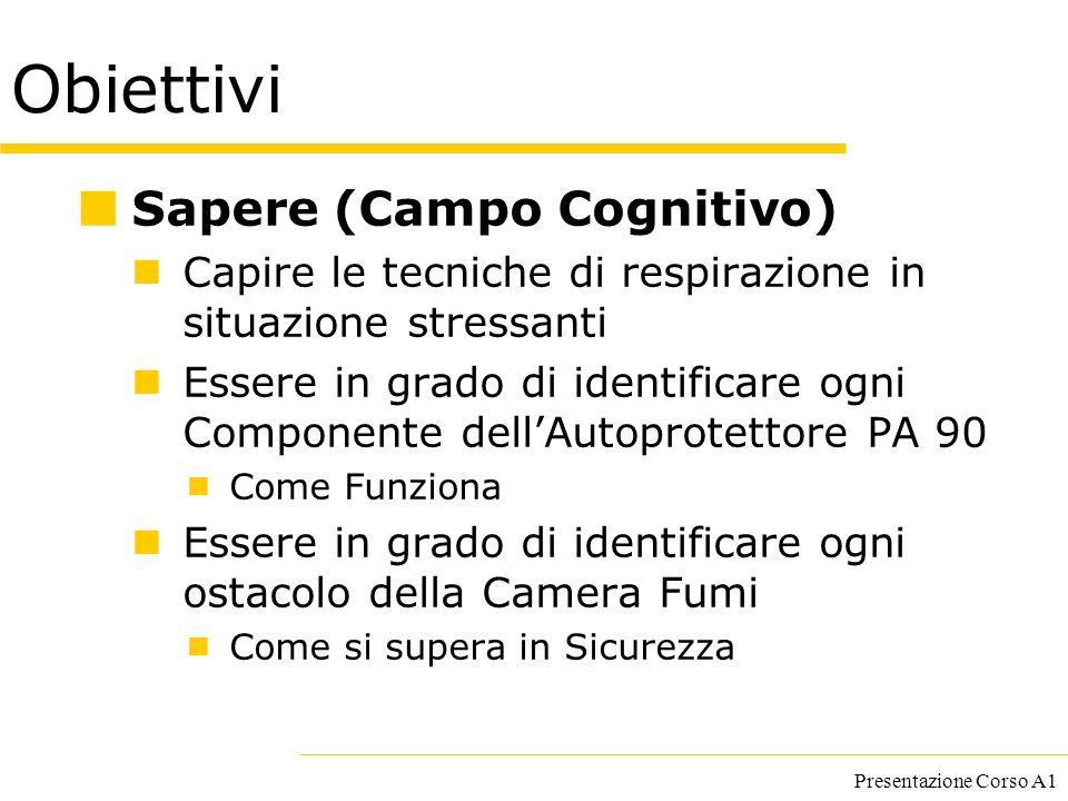 Presentazione Corso A1 Obiettivi Sapere (Campo Cognitivo) Capire le tecniche di respirazione in situazione stressanti Essere in grado di identificare