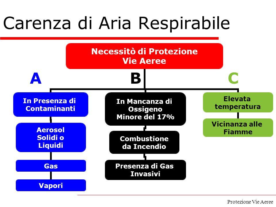 Protezione Vie Aeree CBA Carenza di Aria Respirabile