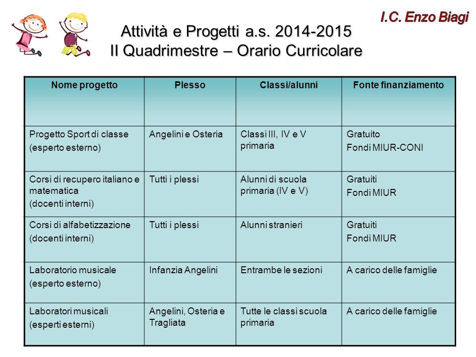 Attività e Progetti a.s. 2014-2015 II Quadrimestre – Orario Curricolare Nome progettoPlessoClassi/alunniFonte finanziamento Progetto Sport di classe (