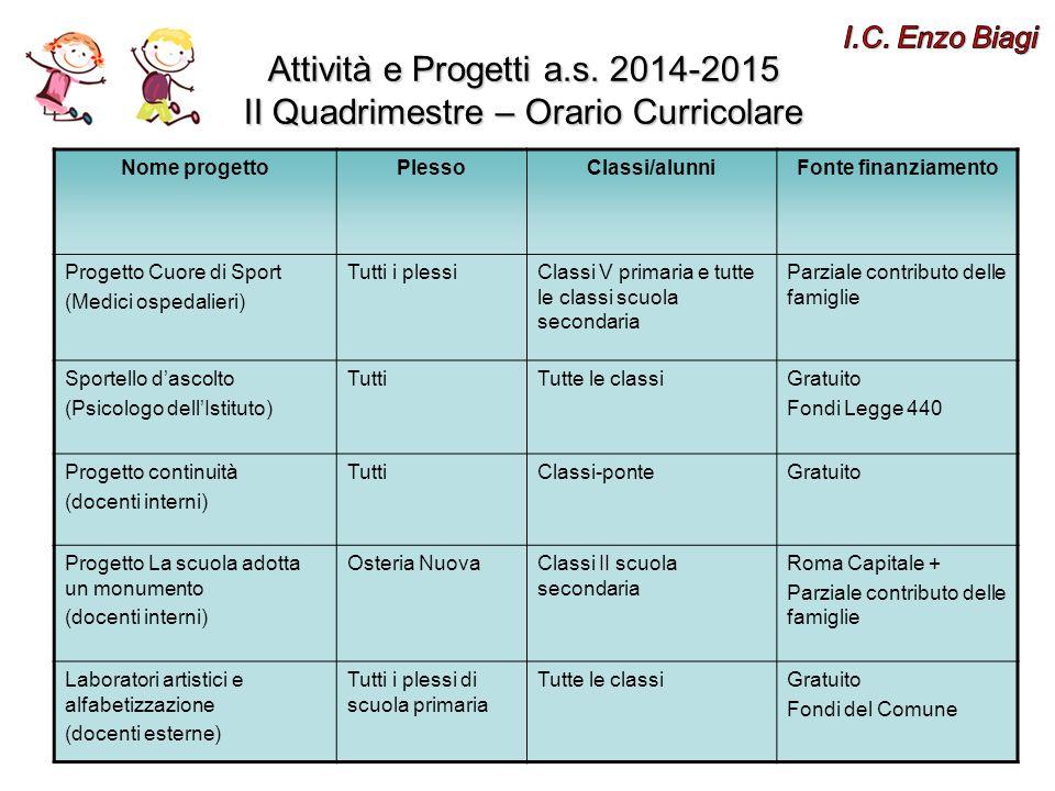 Nome progettoPlessoClassi/alunniFonte finanziamento Progetto Cuore di Sport (Medici ospedalieri) Tutti i plessiClassi V primaria e tutte le classi scu