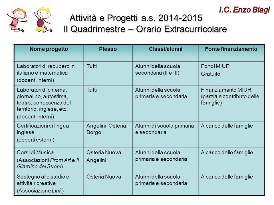 Nome progettoPlessoClassi/alunniFonte finanziamento Laboratori di recupero in italiano e matematica (docenti interni) TuttiAlunni della scuola seconda