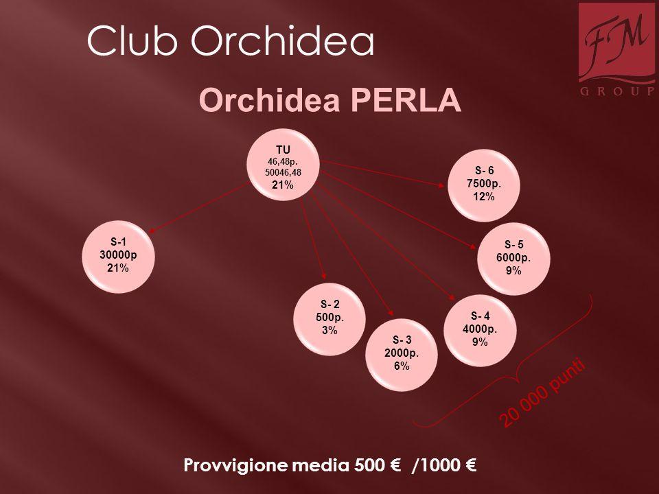 S-1 30000p 21% S- 2 500p. 3% S- 3 2000p. 6% S- 4 4000p. 9% S- 5 6000p. 9% S- 6 7500p. 12% Provvigione media 500 € /1000 € 20 000 punti Orchidea PERLA