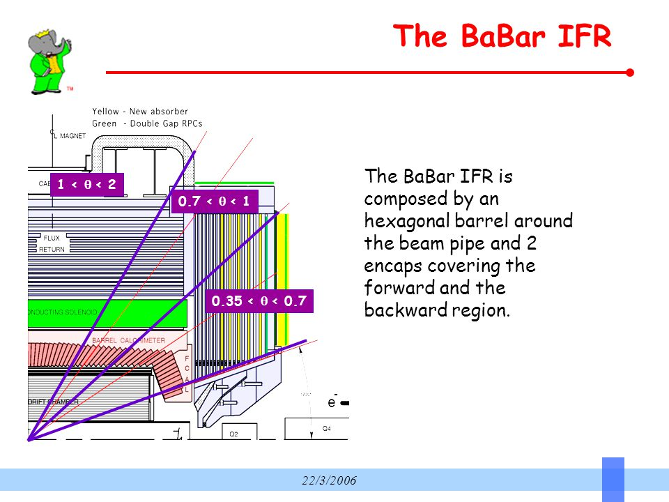 22/3/2006 The BaBar IFR 1 <  < 2 0.7 <  < 1 0.35 <  < 0.7 The BaBar IFR is composed by an hexagonal barrel around the beam pipe and 2 encaps cov