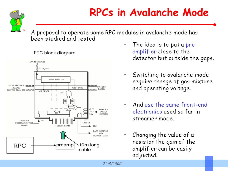 22/3/2006 RPCs in Avalanche Mode A proposal to operate some RPC modules in avalanche mode has been studied and tested The idea is to put a pre- amplifier close to the detector but outside the gaps.