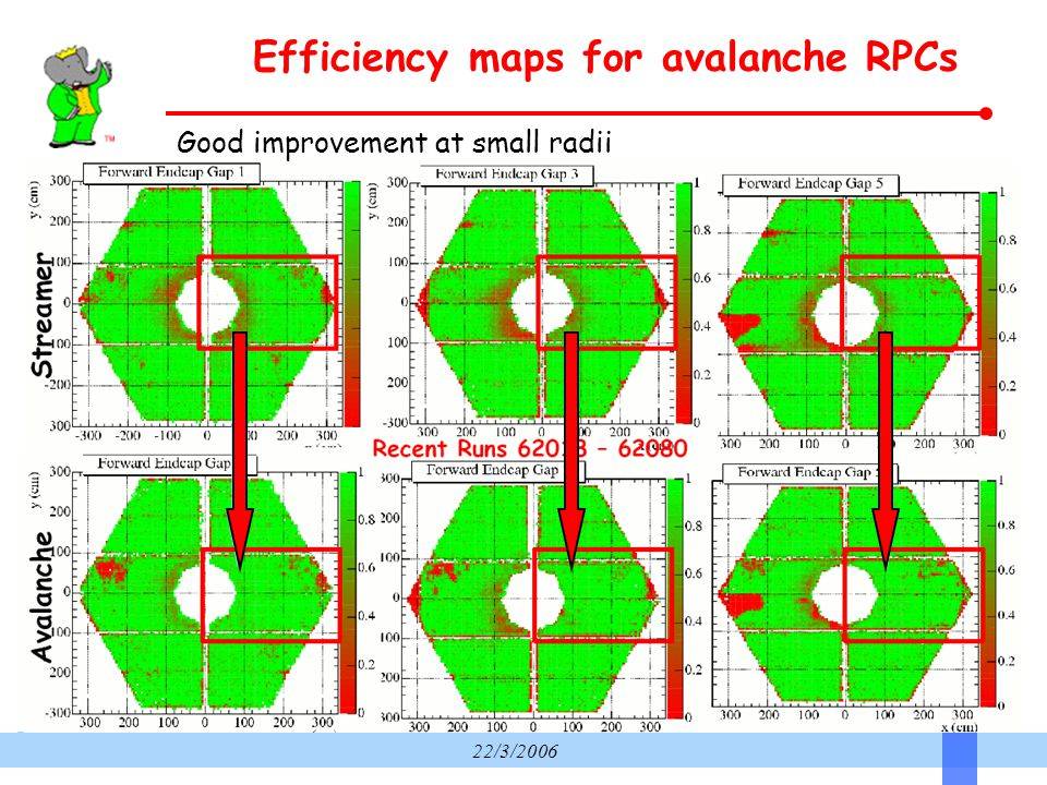 22/3/2006 Efficiency maps for avalanche RPCs Good improvement at small radii