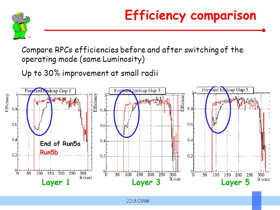 22/3/2006 Efficiency comparison Compare RPCs efficiencies before and after switching of the operating mode (same Luminosity) Up to 30% improvement at small radii