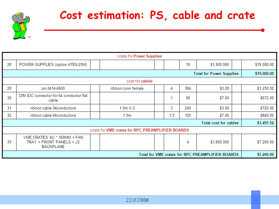 22/3/2006 Cost estimation: PS, cable and crate costs for Power Supplies 28POWER SUPPLIES (option ATE6-25M) 10$1,900.000 $19,000.00 Total for Power Supplies$19,000.00 cost for cables 29pn-3414-6600 ribbon conn female 4384$3.28 $1,259.52 30 DIN IDC connector for 64 conductor flat cable 196$7.00 $672.00 31ribbon cable 34conductors 1.5m X 2 3240$3.00 $720.00 32ribbon cable 64conductors 1.5m 1.5120$7.00 $840.00 Total cost for cables$3,491.52 costs for VME crates for RPC PREAMPLIFIER BOARDS 33 VME CRATES 6U * 160MM + FAN TRAY + FRONT PANELS + J2 BACKPLANE 4$1,800.000 $7,200.00 Total for VME crates for RPC PREAMPLIFIER BOARDS$7,200.00