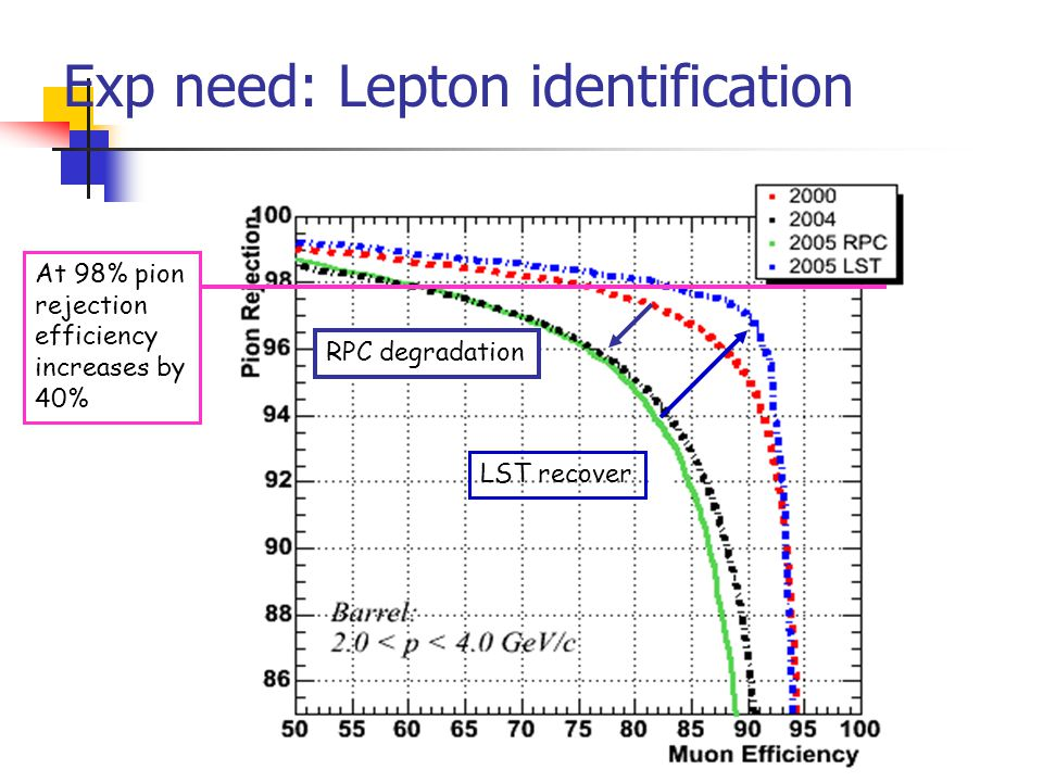 Exp need: Lepton identification RPC degradation LST recover At 98% pion rejection efficiency increases by 40%