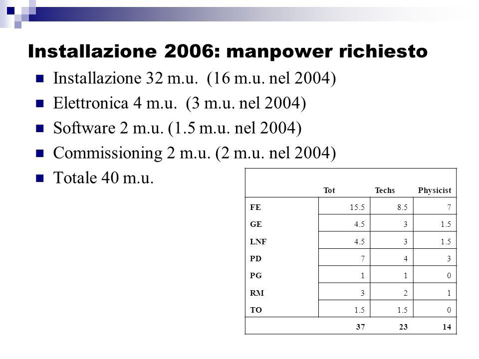 Installazione 2006: manpower richiesto Installazione 32 m.u.