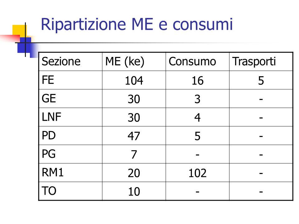 Ripartizione ME e consumi SezioneME (ke)ConsumoTrasporti FE 104165 GE 303- LNF 304- PD 475- PG 7-- RM1 20102- TO 10--