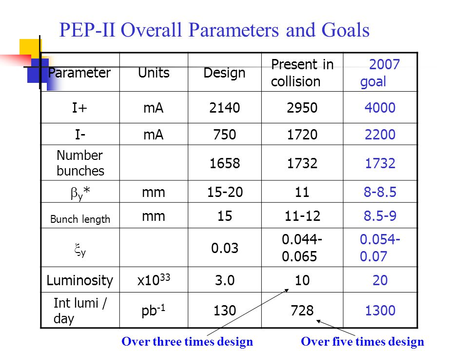 PEP-II Overall Parameters and Goals ParameterUnitsDesign Present in collision 2007 goal I+mA214029504000 I-mA75017202200 Number bunches 16581732 y*y* mm15-20118-8.5 Bunch length mm1511-128.5-9 yy 0.03 0.044- 0.065 0.054- 0.07 Luminosityx10 33 3.01020 Int lumi / day pb -1 1307281300 Over five times designOver three times design