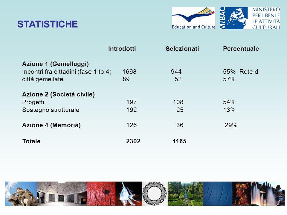 STATISTICHE IntrodottiSelezionati Percentuale Azione 1 (Gemellaggi) Incontri fra cittadini (fase 1 to 4) 1698 944 55% Rete di città gemellate 89 52 57