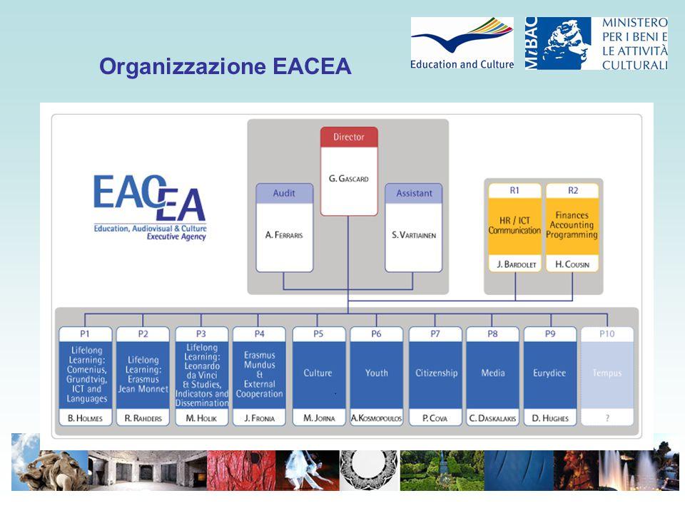 Organizzazione EACEA