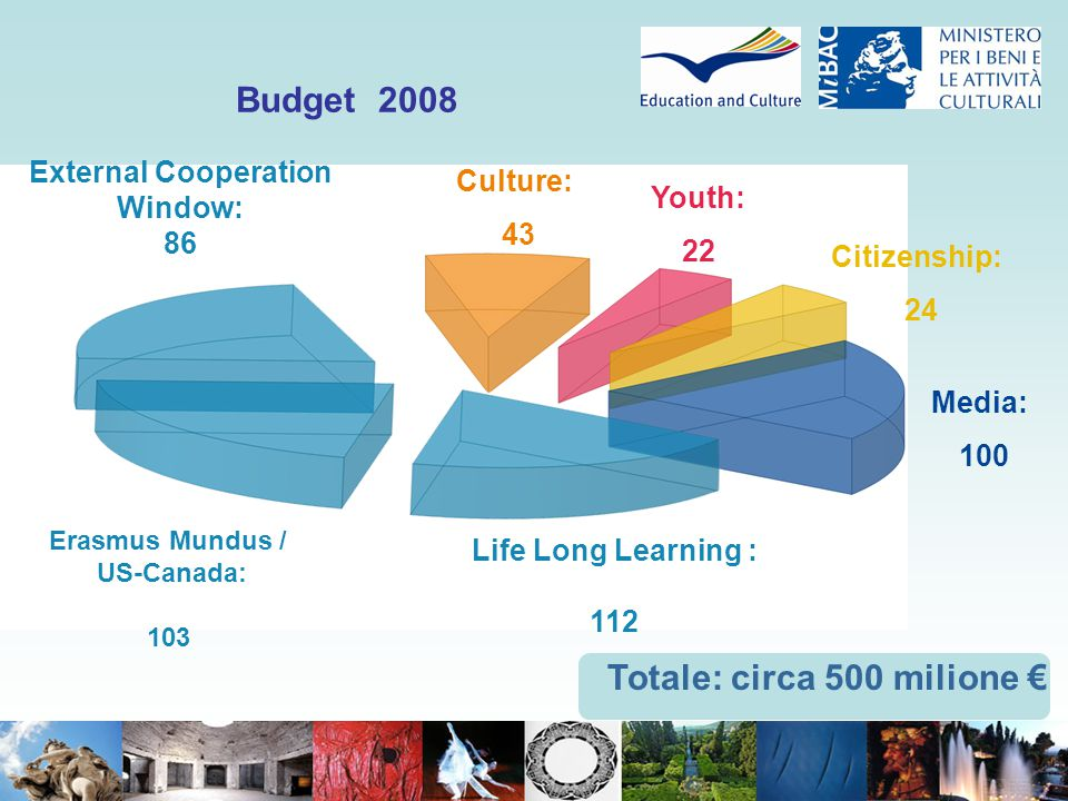 Budget 2008 Culture: 43 Youth: 22 Citizenship: 24 Media: 100 External Cooperation Window: 86 Erasmus Mundus / US-Canada: 103 Life Long Learning : 112
