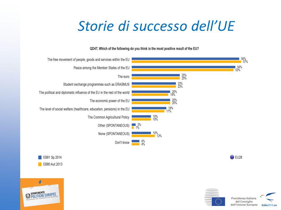 Storie di successo dell'UE