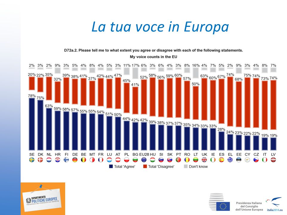 La tua voce in Europa