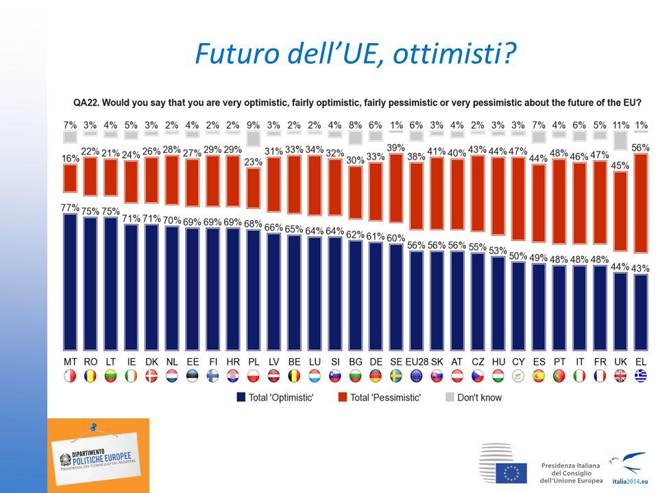 Futuro dell'UE, ottimisti