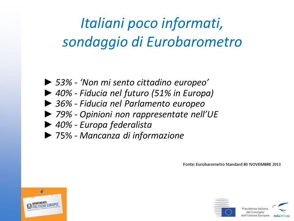 Italiani poco informati, sondaggio di Eurobarometro ► 53% - 'Non mi sento cittadino europeo' ► 40% - Fiducia nel futuro (51% in Europa) ► 36% - Fiducia nel Parlamento europeo ► 79% - Opinioni non rappresentate nell'UE ► 40% - Europa federalista ► 75% - Mancanza di informazione Fonte: Eurobarometro Standard 80 NOVEMBRE 2013