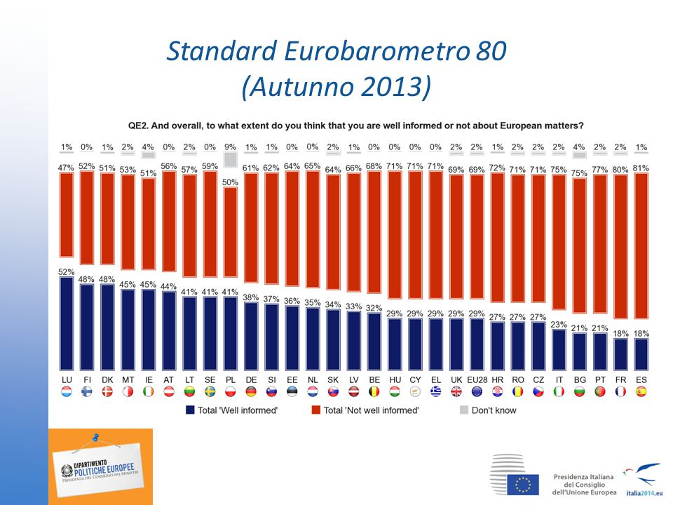 Standard Eurobarometro 80 (Autunno 2013)