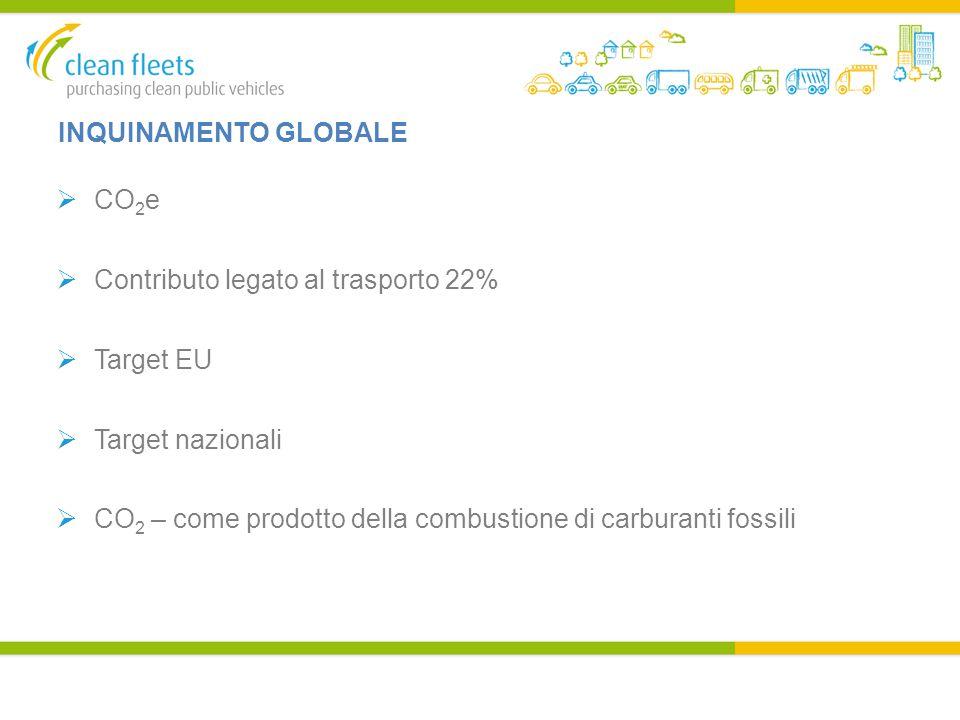 INQUINAMENTO GLOBALE  CO 2 e  Contributo legato al trasporto 22%  Target EU  Target nazionali  CO 2 – come prodotto della combustione di carburanti fossili