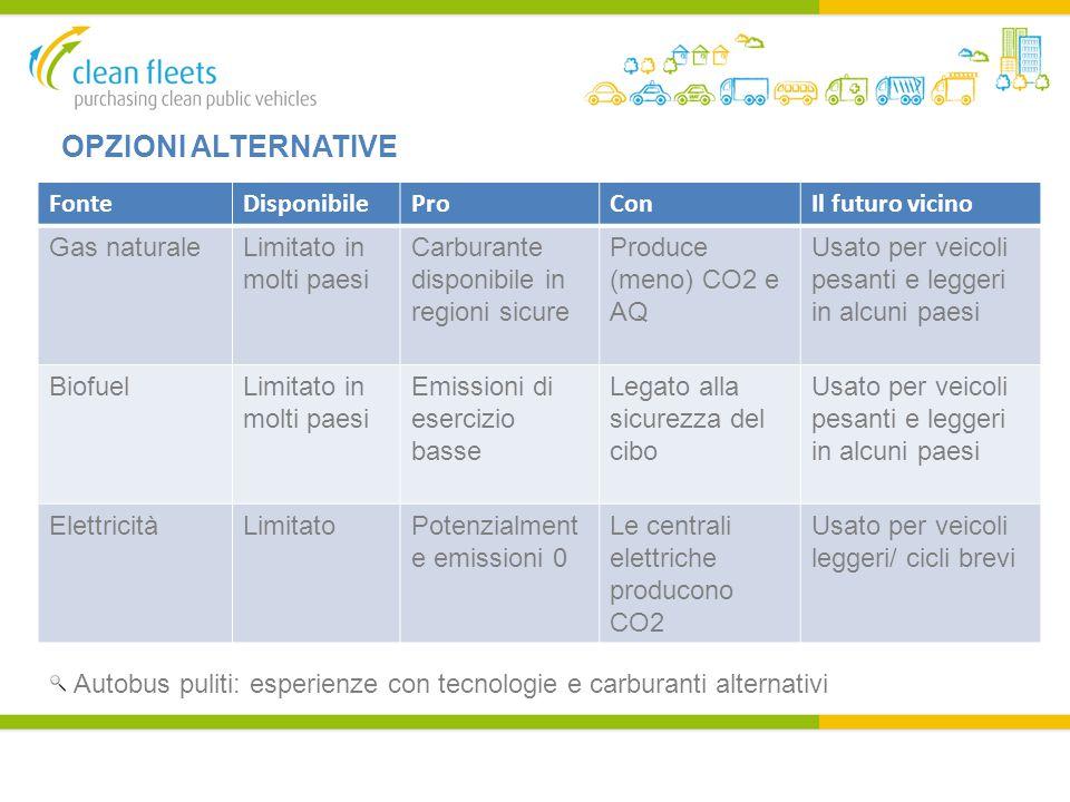 OPZIONI ALTERNATIVE FonteDisponibileProConIl futuro vicino Gas naturaleLimitato in molti paesi Carburante disponibile in regioni sicure Produce (meno) CO2 e AQ Usato per veicoli pesanti e leggeri in alcuni paesi BiofuelLimitato in molti paesi Emissioni di esercizio basse Legato alla sicurezza del cibo Usato per veicoli pesanti e leggeri in alcuni paesi ElettricitàLimitatoPotenzialment e emissioni 0 Le centrali elettriche producono CO2 Usato per veicoli leggeri/ cicli brevi Autobus puliti: esperienze con tecnologie e carburanti alternativi