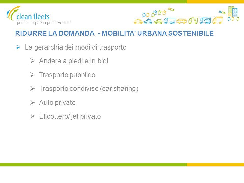 RIDURRE LA DOMANDA - MOBILITA' URBANA SOSTENIBILE  La gerarchia dei modi di trasporto  Andare a piedi e in bici  Trasporto pubblico  Trasporto condiviso (car sharing)  Auto private  Elicottero/ jet privato