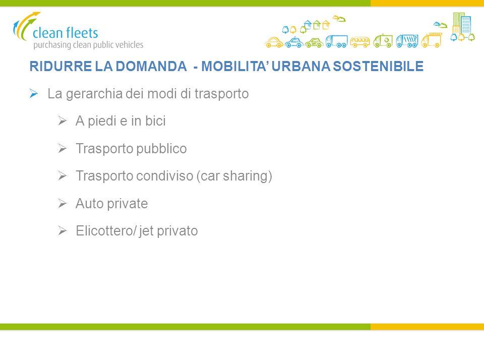 RIDURRE LA DOMANDA - MOBILITA' URBANA SOSTENIBILE  La gerarchia dei modi di trasporto  A piedi e in bici  Trasporto pubblico  Trasporto condiviso (car sharing)  Auto private  Elicottero/ jet privato