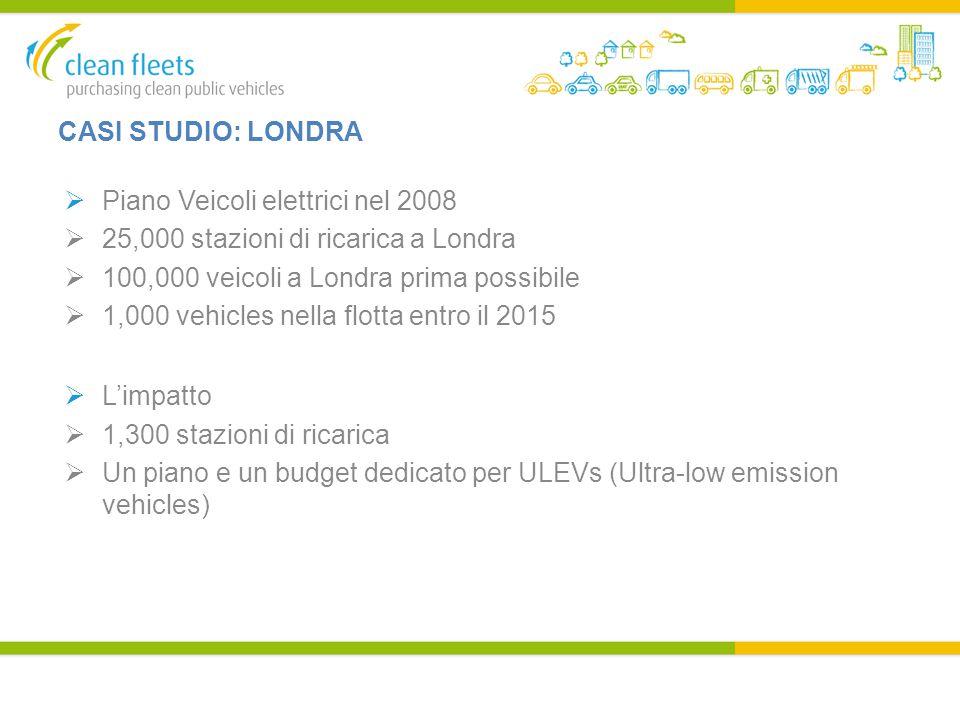 CASI STUDIO: LONDRA  Piano Veicoli elettrici nel 2008  25,000 stazioni di ricarica a Londra  100,000 veicoli a Londra prima possibile  1,000 vehicles nella flotta entro il 2015  L'impatto  1,300 stazioni di ricarica  Un piano e un budget dedicato per ULEVs (Ultra-low emission vehicles)