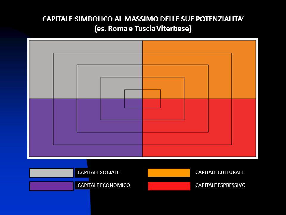 CAPITALE SIMBOLICO AL MASSIMO DELLE SUE POTENZIALITA' (es. Roma e Tuscia Viterbese) CAPITALE CULTURALE CAPITALE ESPRESSIVO CAPITALE SOCIALE CAPITALE E