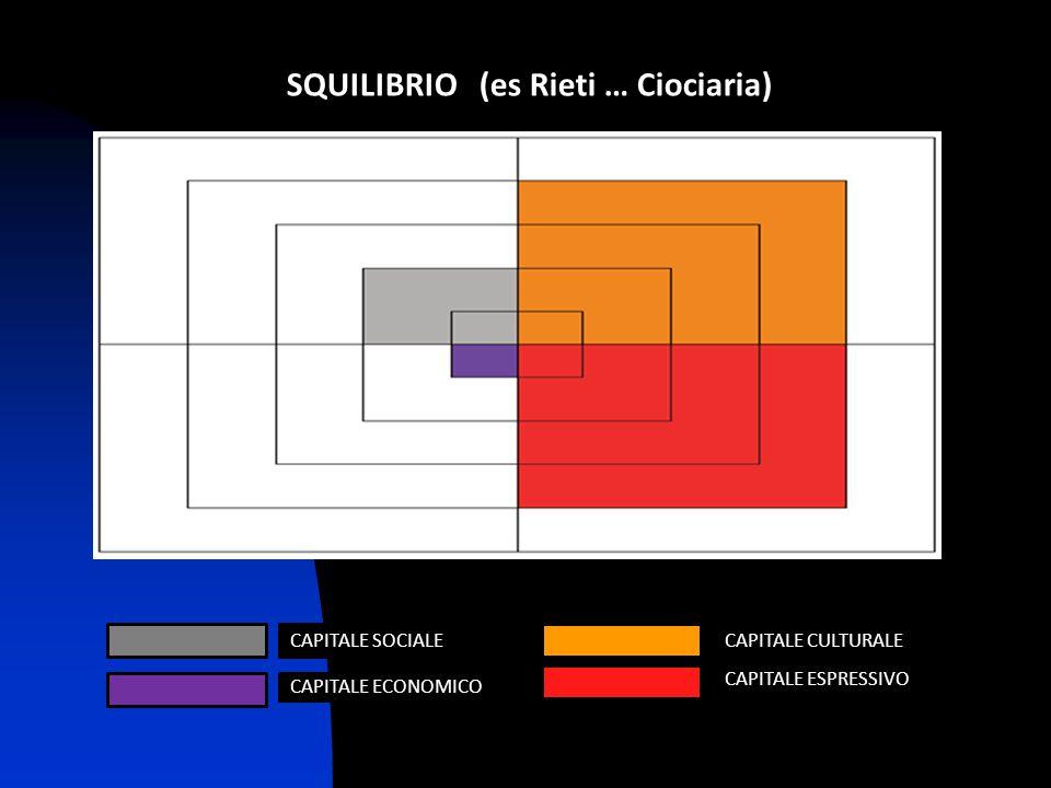 SQUILIBRIO (es Rieti … Ciociaria) CAPITALE CULTURALE CAPITALE ESPRESSIVO CAPITALE SOCIALE CAPITALE ECONOMICO