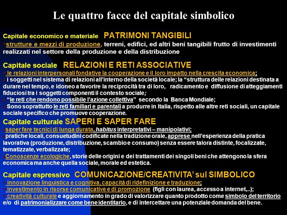 Le quattro facce del capitale simbolico Capitale economico e materiale PATRIMONI TANGIBILI  strutture e mezzi di produzione, terreni, edifici, ed alt