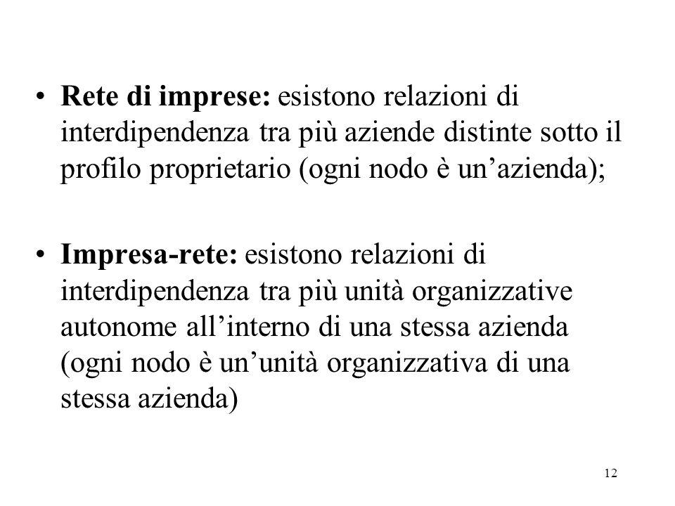 12 Rete di imprese: esistono relazioni di interdipendenza tra più aziende distinte sotto il profilo proprietario (ogni nodo è un'azienda); Impresa-ret