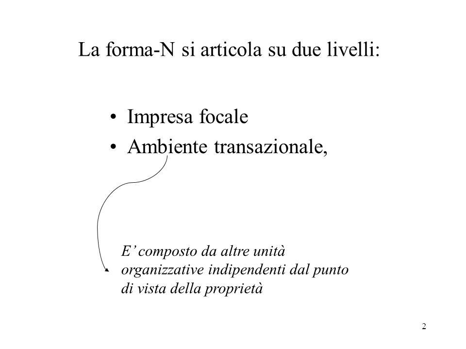 2 La forma-N si articola su due livelli: Impresa focale Ambiente transazionale, E' composto da altre unità organizzative indipendenti dal punto di vis