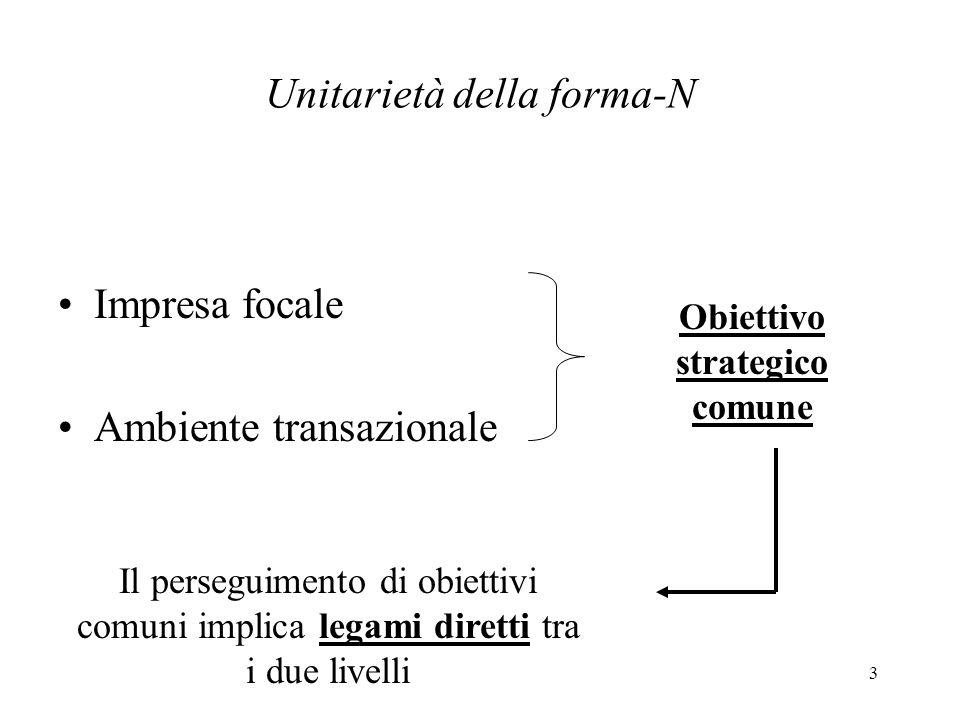 3 Unitarietà della forma-N Impresa focale Ambiente transazionale Obiettivo strategico comune Il perseguimento di obiettivi comuni implica legami diret