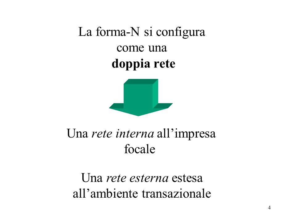 4 La forma-N si configura come una doppia rete Una rete interna all'impresa focale Una rete esterna estesa all'ambiente transazionale