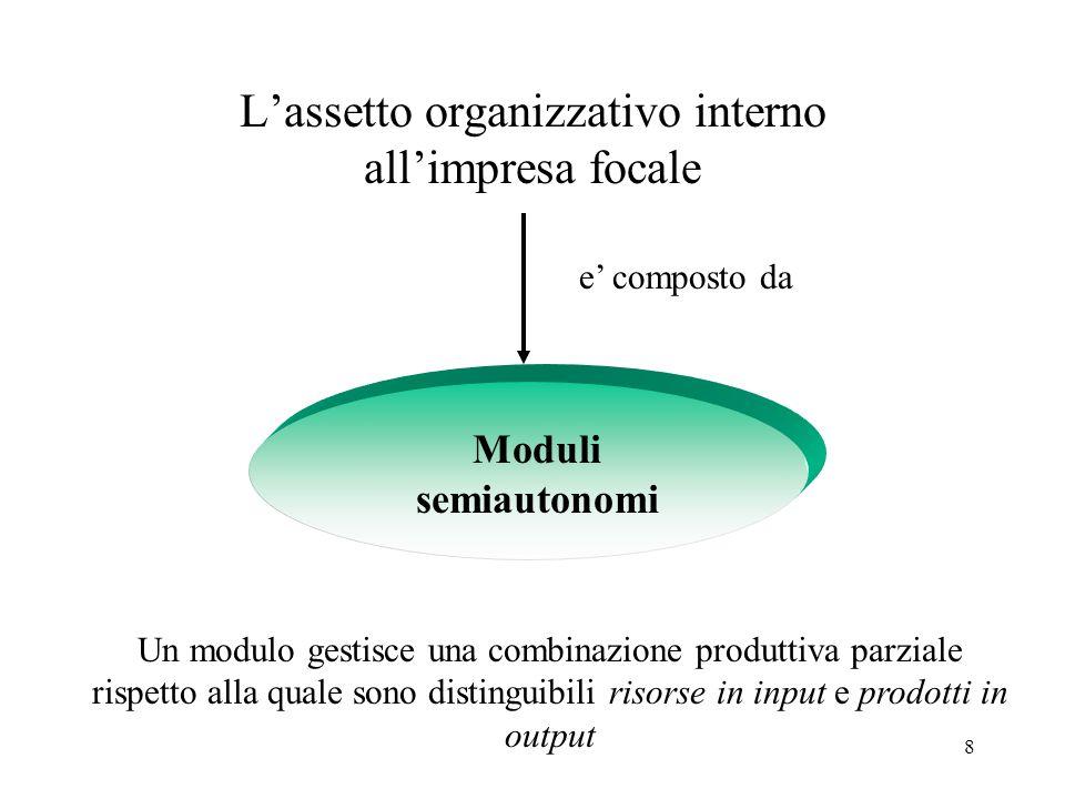 8 L'assetto organizzativo interno all'impresa focale e' composto da Moduli semiautonomi Un modulo gestisce una combinazione produttiva parziale rispet