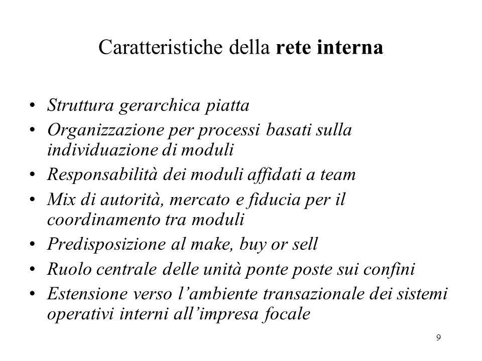 9 Caratteristiche della rete interna Struttura gerarchica piatta Organizzazione per processi basati sulla individuazione di moduli Responsabilità dei