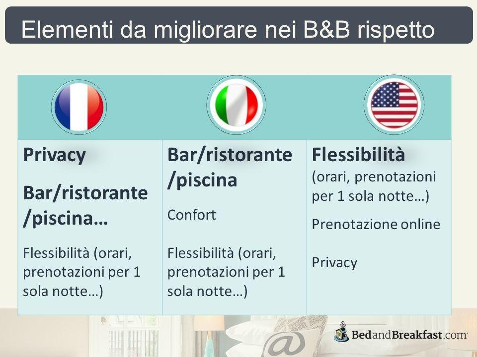 Elementi da migliorare nei B&B rispetto agli Hotel Privacy Bar/ristorante /piscina… Flessibilità (orari, prenotazioni per 1 sola notte…) Bar/ristorante /piscina Confort Flessibilità (orari, prenotazioni per 1 sola notte…) Prenotazione online Privacy