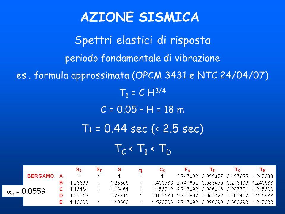 16 AZIONE SISMICA Spettri elastici di risposta periodo fondamentale di vibrazione es. formula approssimata (OPCM 3431 e NTC 24/04/07) T 1 = C H 3/4 C