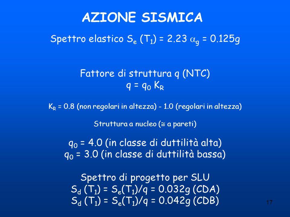 17 AZIONE SISMICA Spettro elastico S e (T 1 ) = 2.23  g = 0.125g Fattore di struttura q (NTC) q = q 0 K R K R = 0.8 (non regolari in altezza) - 1.0 (